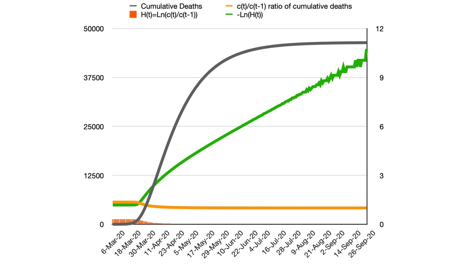 Cumulative, daily and 7-day average model UK deaths, 83%, 6th March - 30th Sep, with the daily ratio of cumulative deaths, and the H(t) function, the natural logarithm of that ratio, and the negative natural log of H(t)