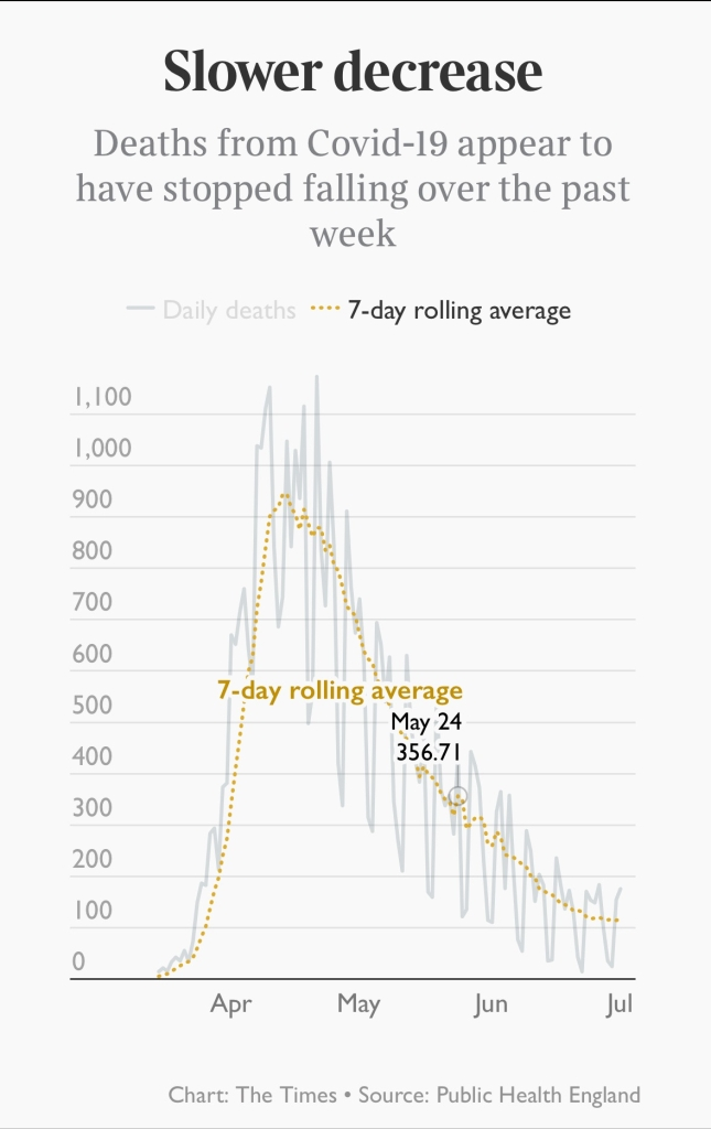 The death rate trend can be seen in the daily and 7-day average trend charts, with data from Public Health England