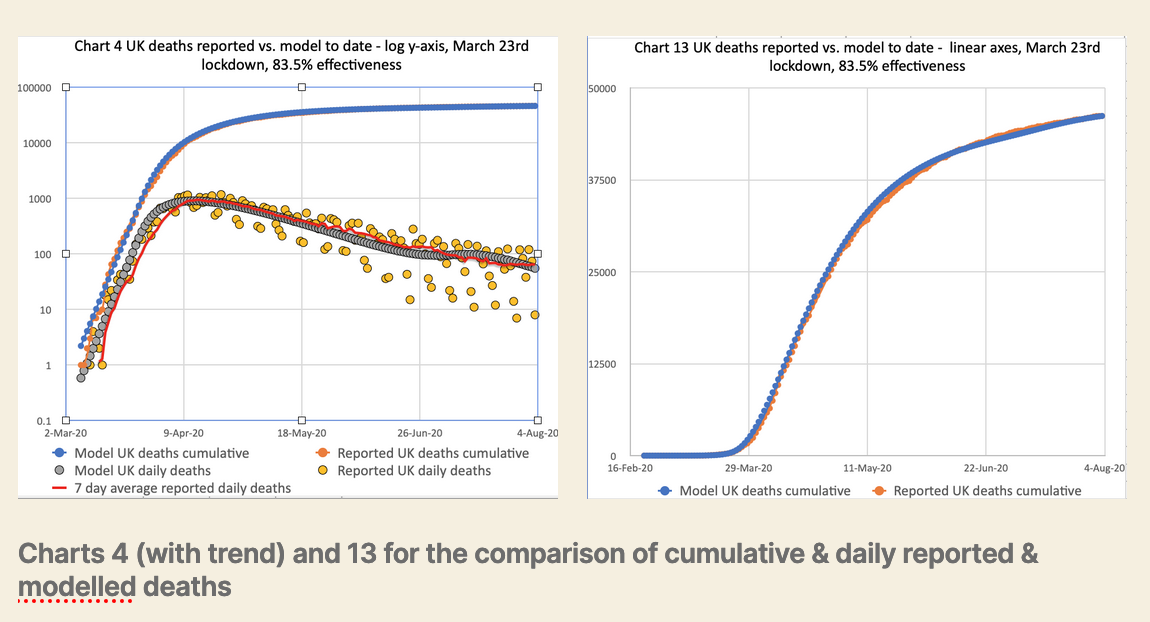 Charts 4 and 13 for the comparison of cumulative & daily reported & modelled deaths, plus trend line, on the basis of 83.5% effectiveness, modified in 4 steps by -1%, -5% -10% and +2% successively
