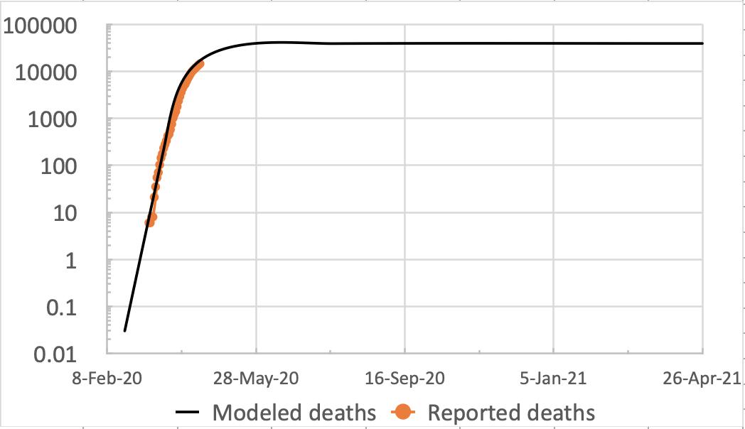 Model vs. actual deaths