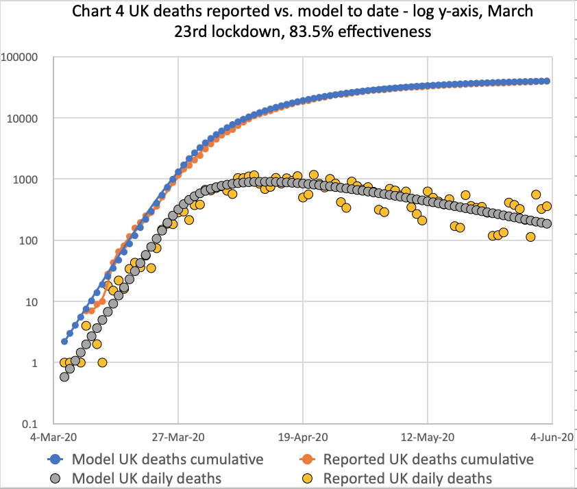 Reported Deaths vs. Modelled deaths, both cumulative and daily,