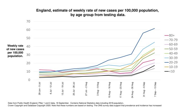 Age-dependency in England of cases per 100,000, July to SeptemberAge-dependency in England of cases per 100,000, July to September