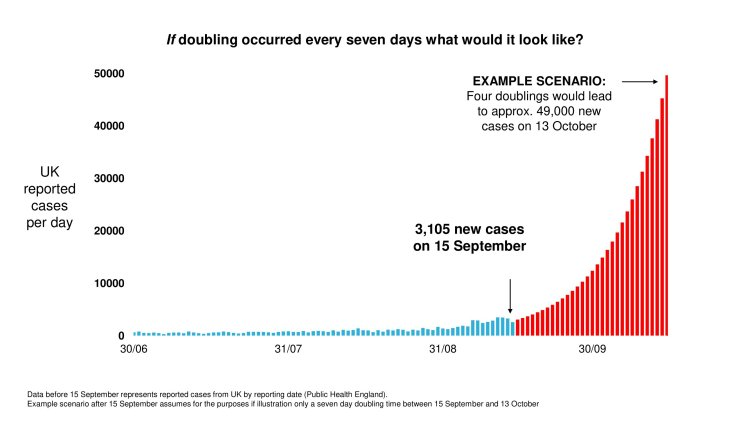 Postulated outcome at the current growth rate of 7 day doubling time of cases per day åçby October 13th