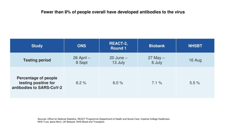 Less than 8% of people have antibiodies
