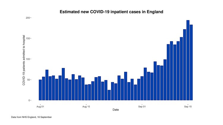 Estimated new Covid-19 hospital admissions in England