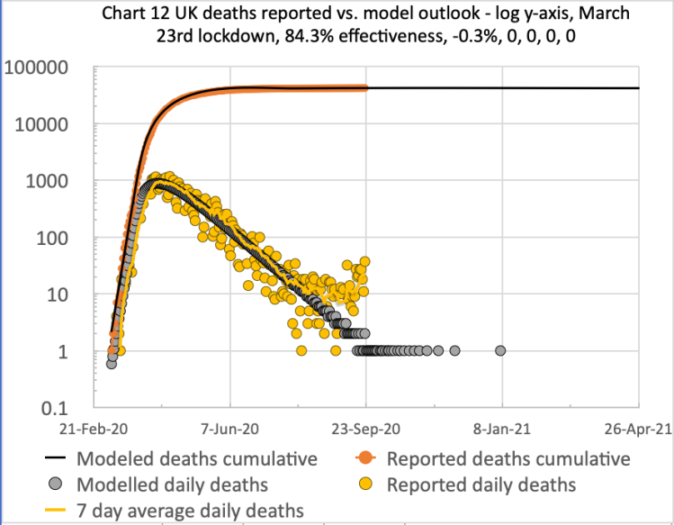 Model and reported UK deaths and cases from Feb 1st to Sep 12th with just one easing of .03% after the initial lockdown effectiveness of 84.3%, as shown on the chart title
