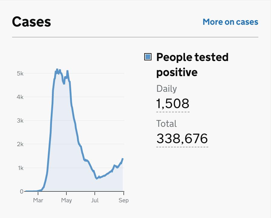 UK Cases data at Sep 3rd from https://coronavirus.data.gov.uk/