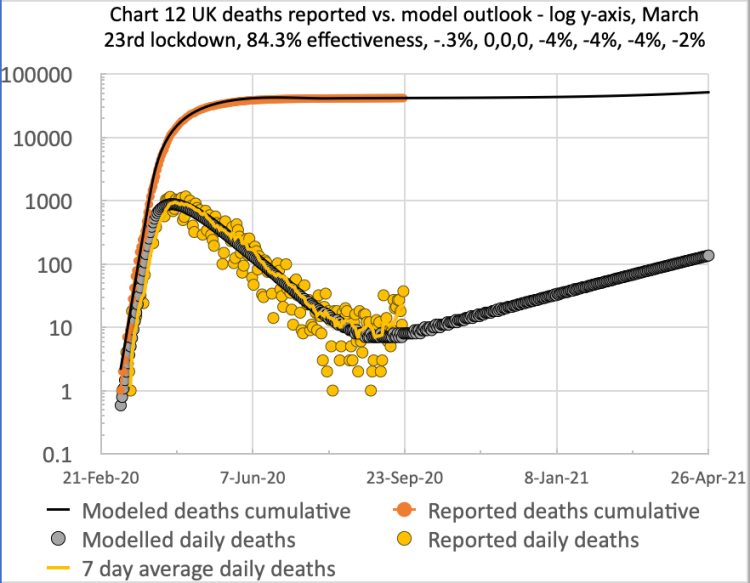 Model and reported UK deaths and cases from Feb 1st to Sep 20th with 5 easings after the initial lockdown effectiveness of 84.3%, as shown on the chart title