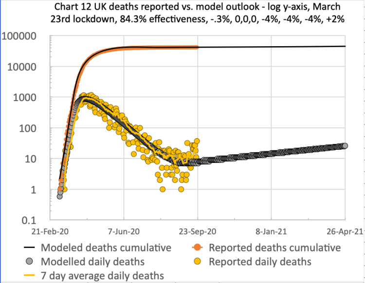Model and reported UK deaths and cases from Feb 1st to Sep 21st with 4 easings and 1 increase after the initial lockdown effectiveness of 84.3%, as shown on the chart title