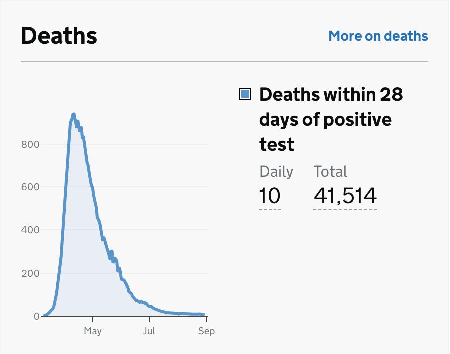UK Deaths data at Sep 3rd from https://coronavirus.data.gov.uk/