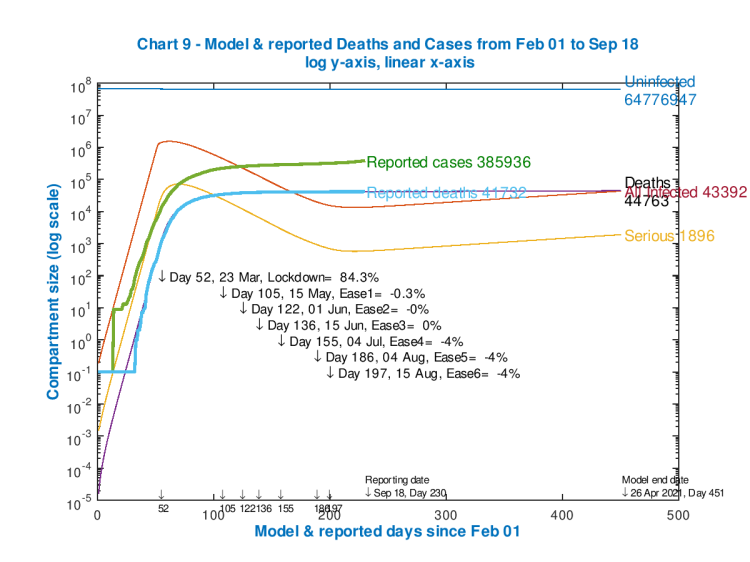 Model and reported UK deaths and cases from Feb 1st to Sep 18th with 4 easings after the initial lockdown effectiveness of 84.3%, as shown on the chart