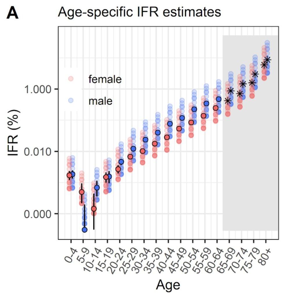 Age-specific IFR estimates