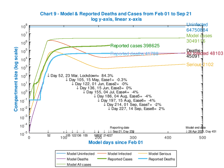 Model and reported UK deaths and cases from Feb 1st to Sep 21st with 4 easings and 1 increase after the initial lockdown effectiveness of 84.3%, as shown on the chart