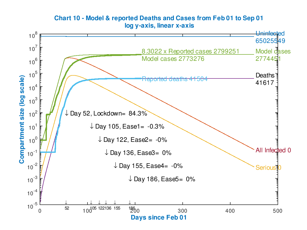 Modelled Cases & Deaths development since Feb 1st - Uninfected, Cumulative Deaths, Uninfected & Seriously Sick