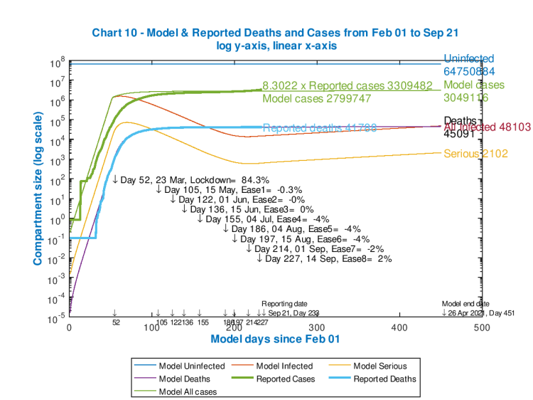 Model and reported UK deaths and cases from Feb 1st to Sep 21st with 4 easings and 1 increase after the initial lockdown effectiveness of 84.3%, as shown on the chart, compared with under-reported cases