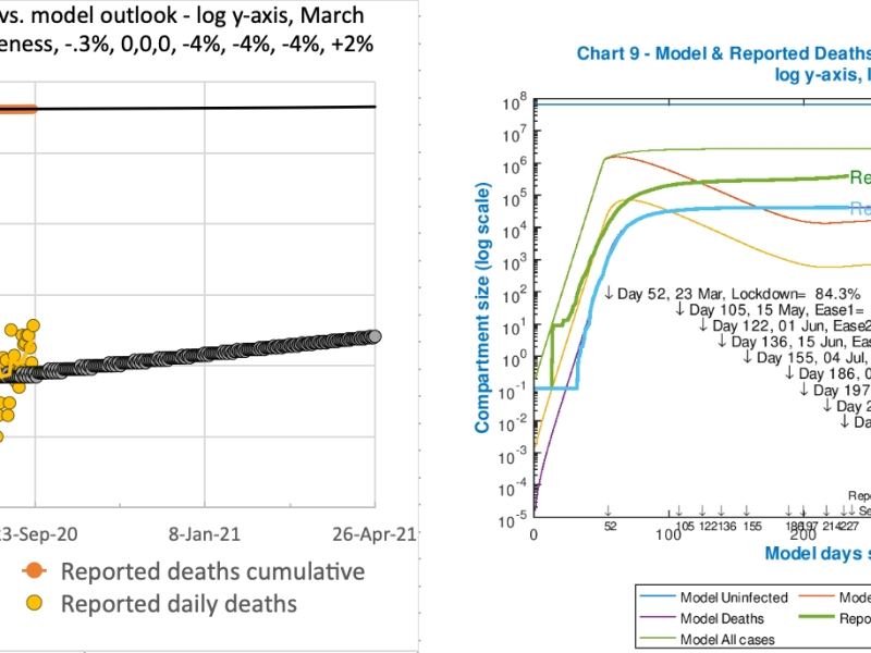 Model and reported UK deaths and cases from Feb 1st to Sep 21st with 4 easings and 1 increase after the initial lockdown effectiveness of 84.3%, as shown on the charts