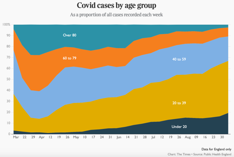 UK weekly confirmed cases by age, published by The Times September 5th 2020