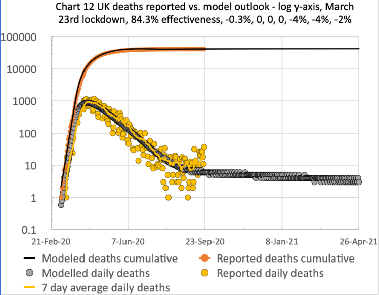 Model and reported UK deaths and cases from Feb 1st to Sep 17th with 4 easings after the initial lockdown effectiveness of 84.3%, as shown on the chart title