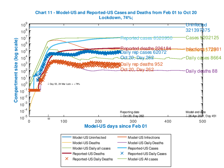 Chart 11 showing both cumulative and daily US model and reported deaths and cases, with Seriously Sick triggered interventions