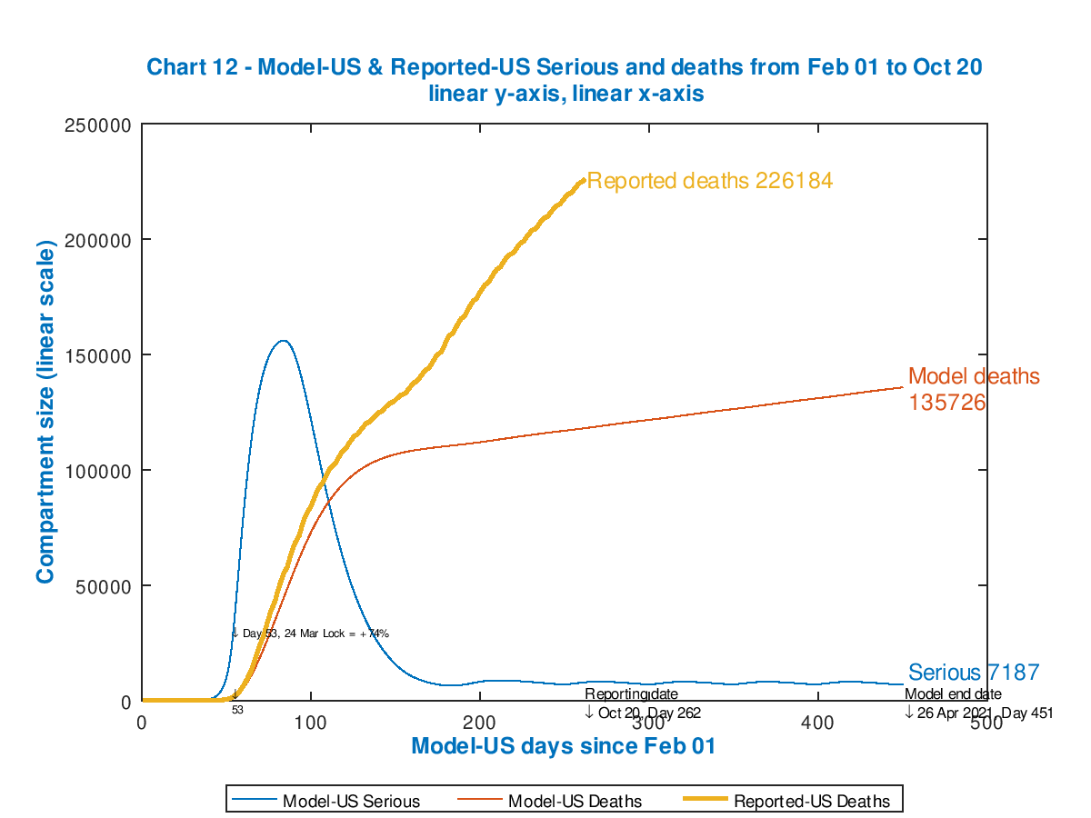Chart 12 showing US modelled and reported cumulative deaths, with modelled Seriously Sick patient driven interventions