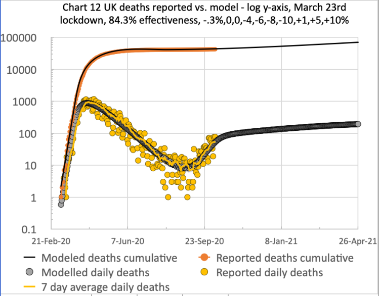 Model chart showing cumulative and daily UK deaths compared to reported deaths