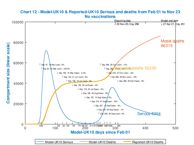 Chart 12 model outputs to 450 days, April 21st 2021, no vaccinations