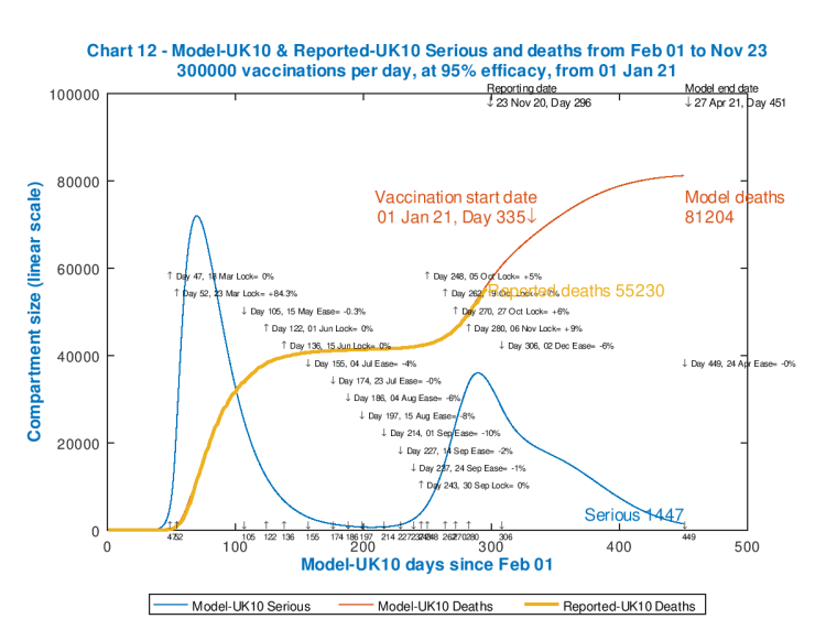 Chart 12 model output to 450 days. Vaccinations start Jan 1st 2021 (Day 335) at 300,000 per day, at 95% efficacy