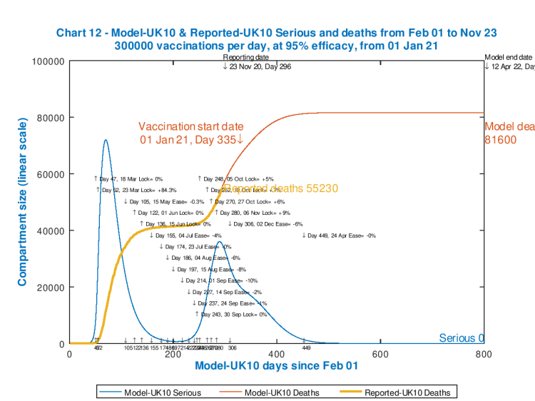 Chart 12 model output to 800 days. Vaccinations start Jan 1st 2021 (Day 335) at 300,000 per day, at 95% efficacy