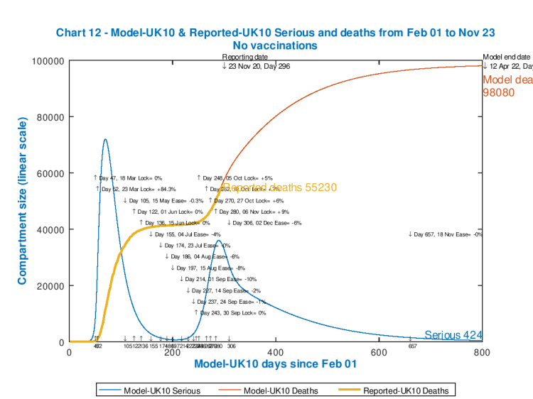 Chart 12 model outputs to 800 days, April 22nd 2022, no vaccinations