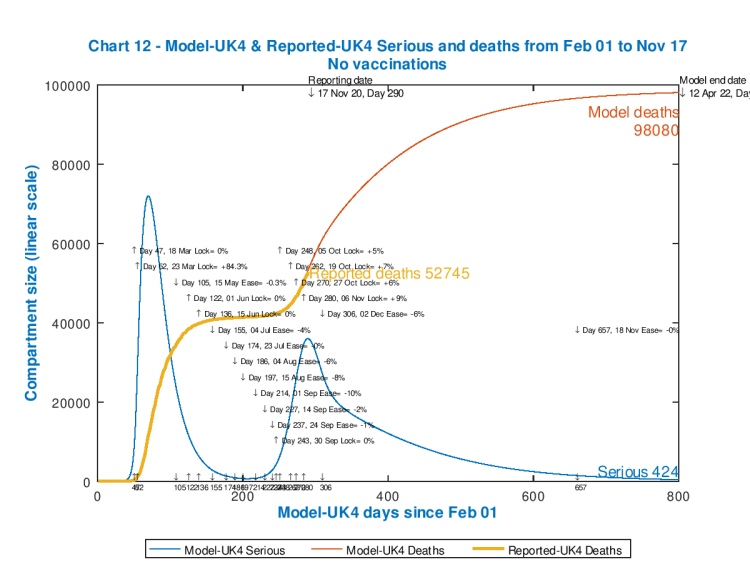 Chart 12 model outputs out to 800 days, no vaccinations
