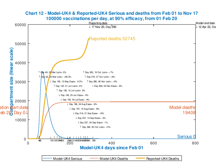 Chart 12 model outputs out to 800 days. Vaccinations start Feb 1st 2020 (Day 0) at 100,000 per day, 90% efficacy