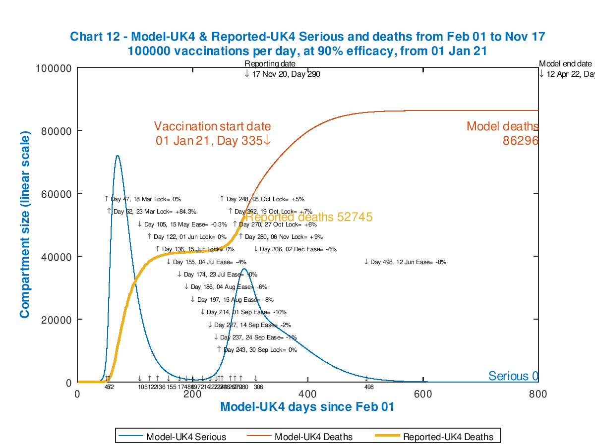 Chart 12 model outputs out to 800 days. Vaccinations start Jan 1st 2021 (Day 335) at 100,000 per day, 90% efficacy