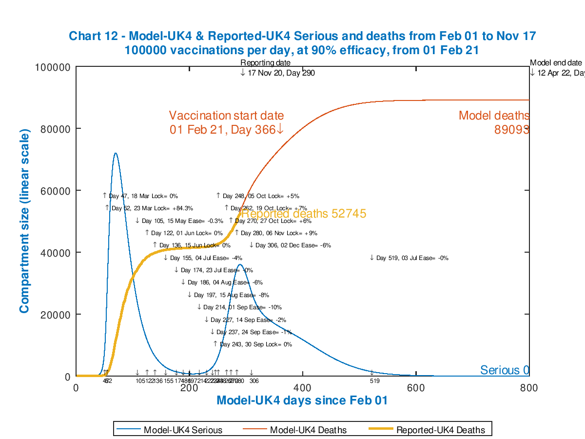 Chart 12 model outputs out to 800 days. Vaccinations start Feb 1st 2021 (Day 366) at 100,000 per day, 90% efficacy