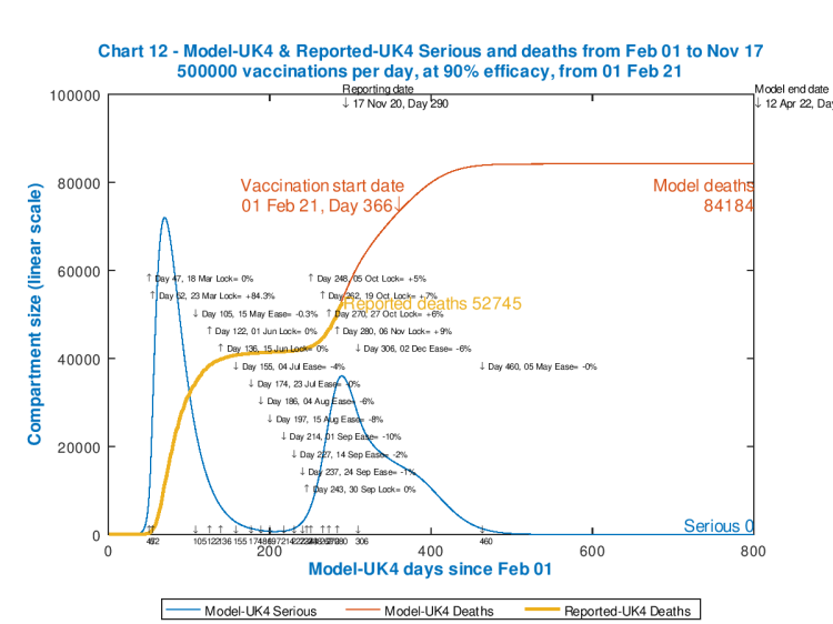 Chart 12 model outputs out to 800 days. Vaccinations start Feb 1st 2021 (Day 366) at 500,000 per day, 90% efficacy