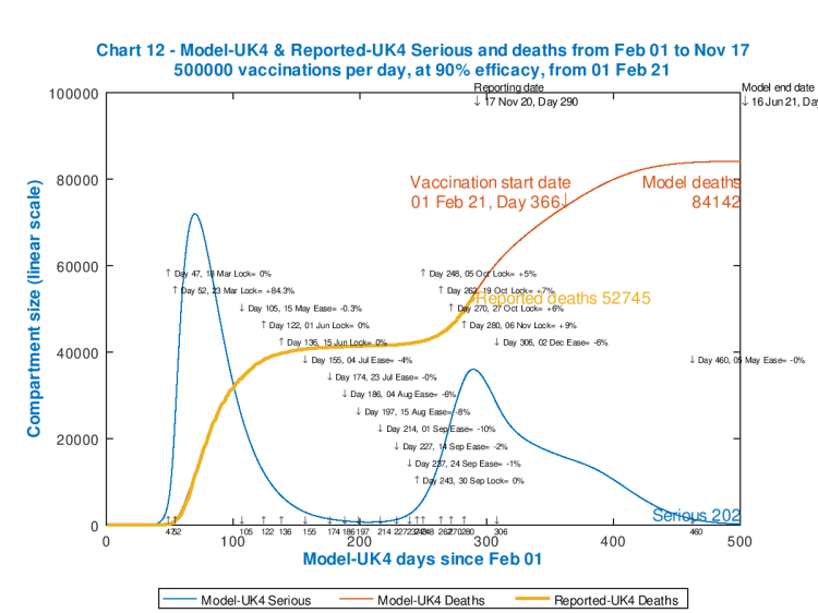 Chart 12 model outputs out to 500 days. Vaccinations start Feb 1st 2021 (Day 366) at 500,000 per day, 90% efficacy