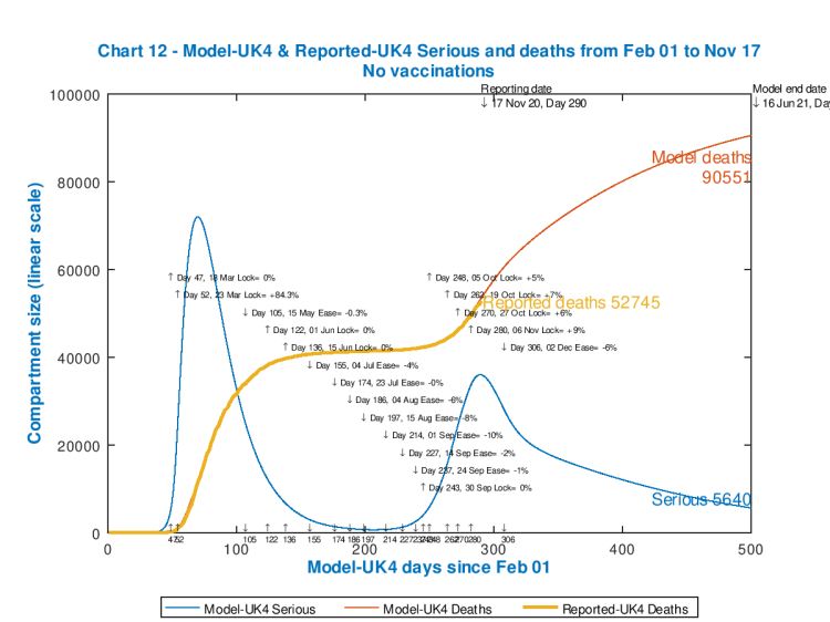 Chart 12 model outputs to 500 days, June 16th 2021, no vaccinations