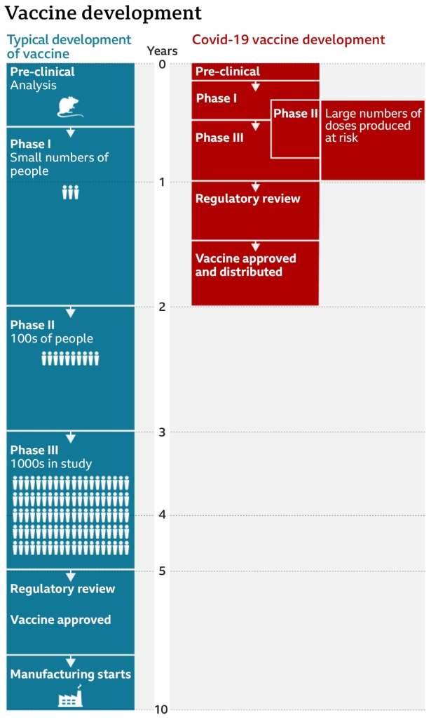How Pharmaceutical Companies have shortened the development process. Source: UK Daily Telegraph
