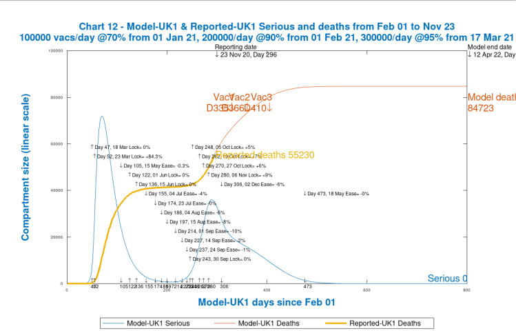 Chart 12 model output to 800 days. Vaccinations start Jan 1st 2021 (Day 335) at 100k/day, at 70% efficacy, rising to 300k/day at 95% efficacy