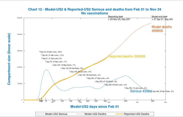 Chart 12 USA model outputs to 450 days, April 27th 2021, no vaccinations