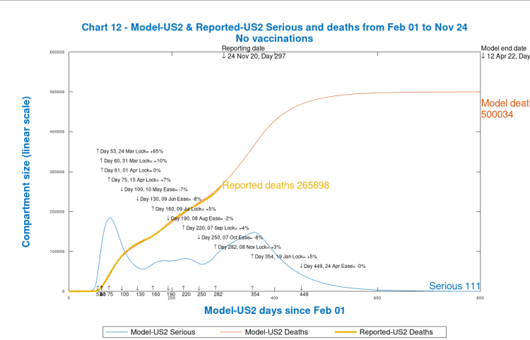 Chart 12 USA model outputs to 800 days, April 12th 2022, no vaccinations