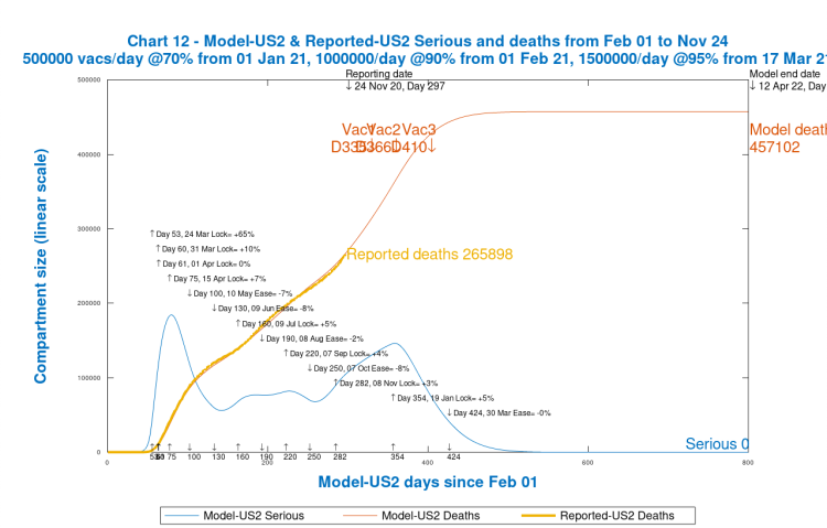 Chart 12 USA model output to 800 days, 12th April 2022. Vaccinations start Jan 1st 2021 (Day 335) at 500k/day, at 70% efficacy, rising 1m/day at 90% on Day 366 and to 1.5m/day at 95% efficacy by Day 410, March 17th 2021