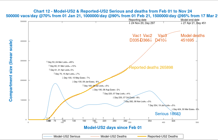 Chart 12 USA model output to 450 days, 27th April 2021. Vaccinations start Jan 1st 2021 (Day 335) at 500k/day, at 70% efficacy, rising 1m/day at 90% on Day 366 and to 1.5m/day at 95% efficacy by Day 410, March 17th 2021
