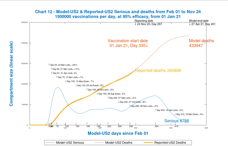 Chart 12 USA model output to 450 days. Vaccinations start Jan 1st 2021 (Day 335) at 1.5 million per day, at 95% efficacy