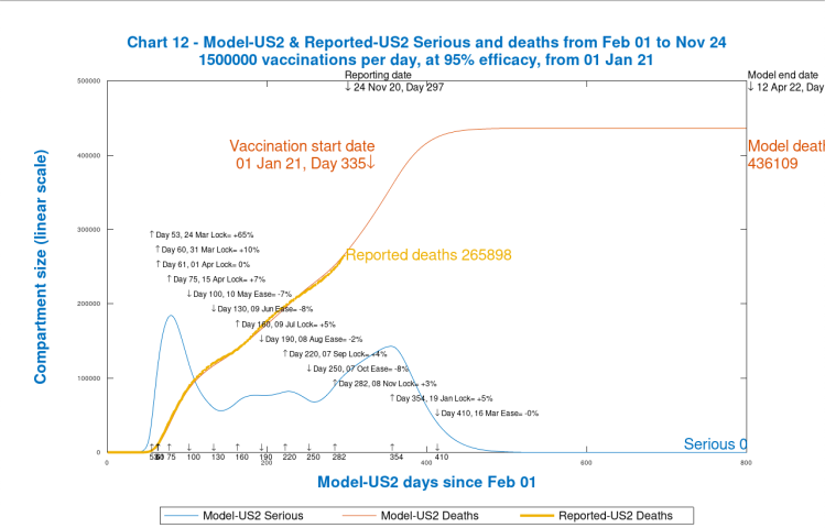 Chart 12 USA model output to 800 days. Vaccinations start Jan 1st 2021 (Day 335) at 1.5 million per day, at 95% efficacy