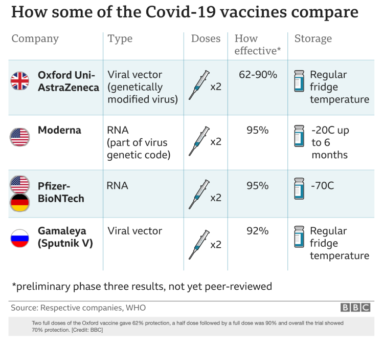 Comparison of key characteristics of some of the vaccine options