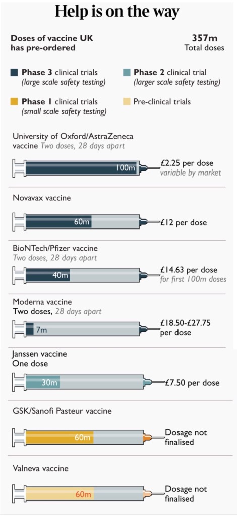 Comparative costs and status of vaccine options