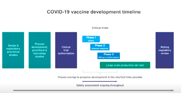 How the development life-cycle for a vaccine has been shortened