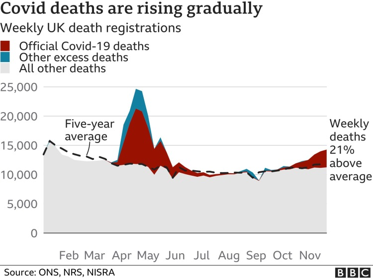 Excess deaths movement during 2020, by Covid-19, other excess deaths and all other deaths - UK death registrations compared with the 5-year average