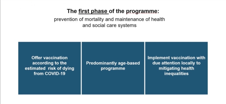 The principles assessment of the first-phase vaccine prioritisation