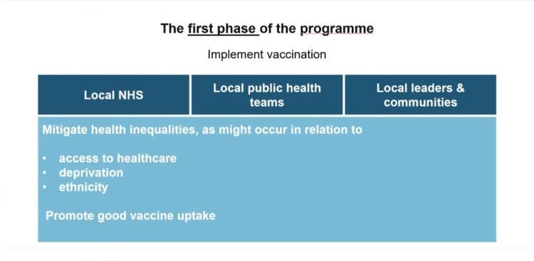 First phase of the UK vaccine distribution programme